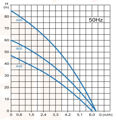 Curvas-hidraulicas-aqualiju-a40-a60-a80