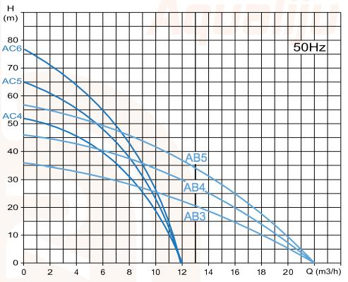 Curvas-hidraulicas-aqualiju-ab3-ab4-ab5-ac4-ac5-ac6