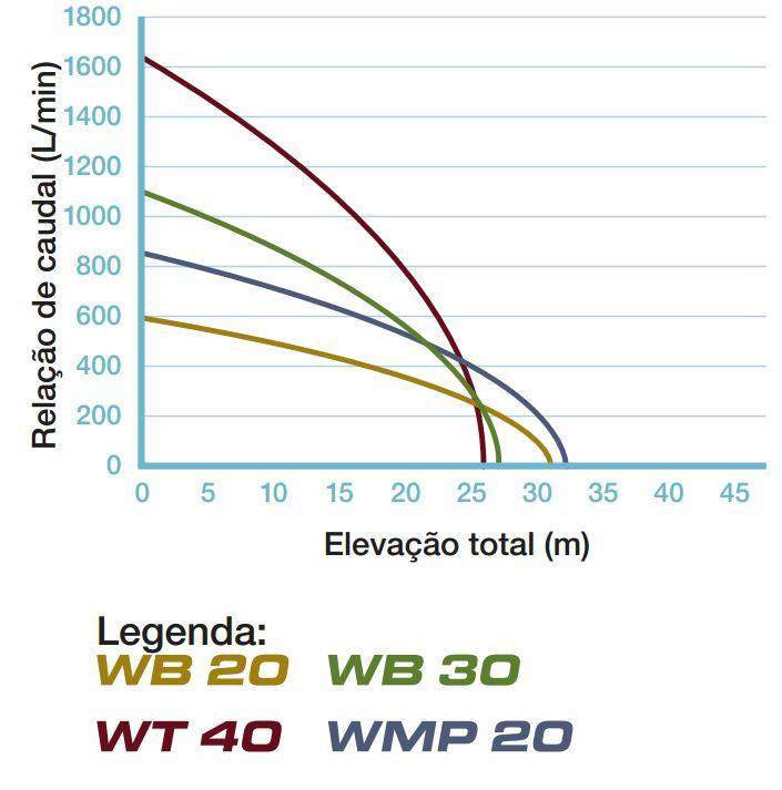 Las curvas de rendimiento-bombas de alto rendimiento