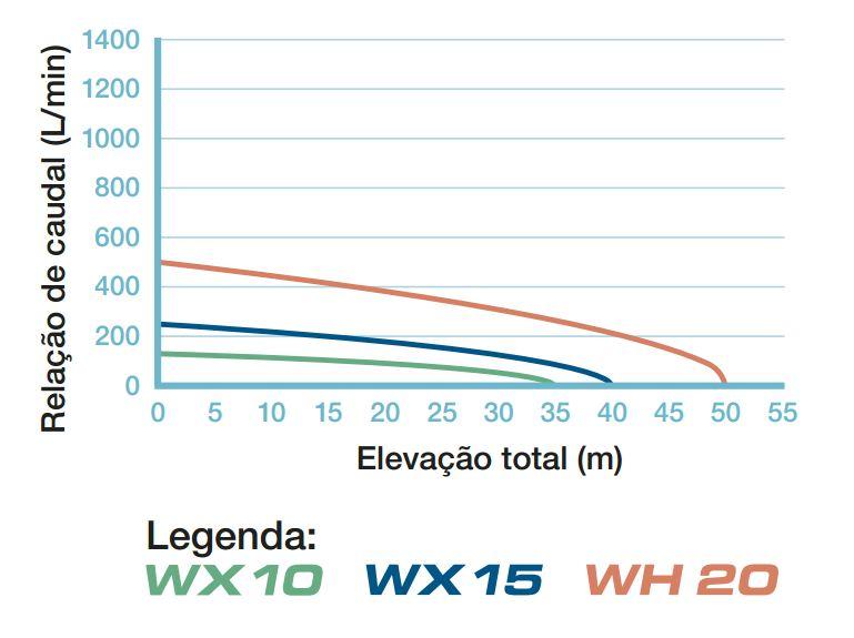 curvas de rendimiento-bombas de bajo peso de alta presión