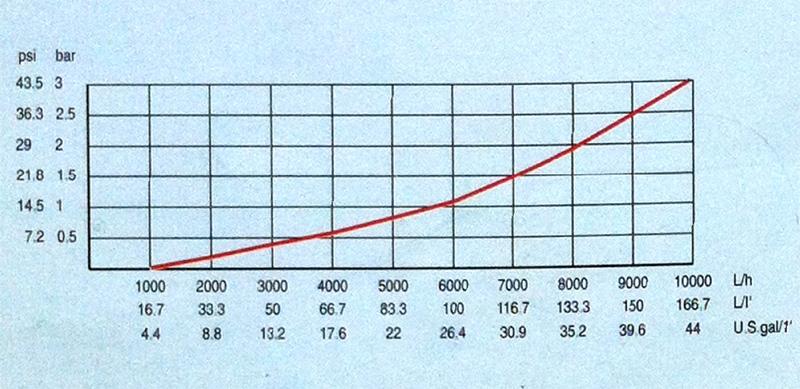 presscontrol-diagrama-perdas-carga