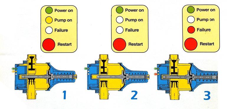 presscontrol-funcionamento