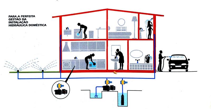 presscontrol-instalacao-domestica