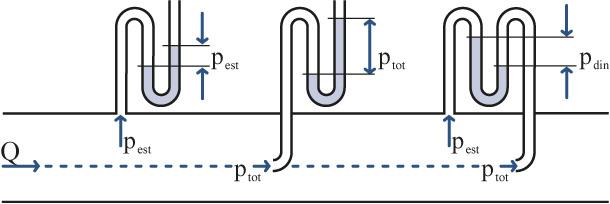 Medir-pressão-estática-pressao-dinamica-pressao-total