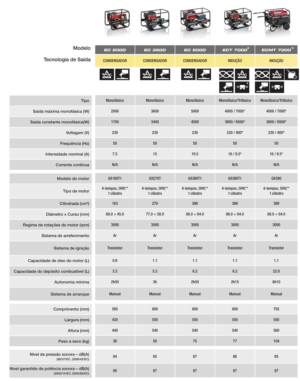 caracteristicas-geradores-honda-alta-resistencia-1