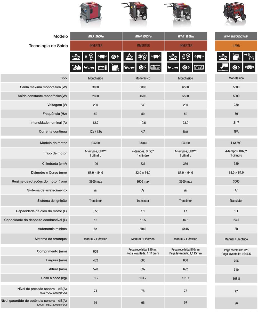 caracteristicas-geradores-honda-alta-resistencia