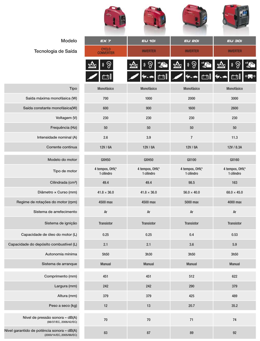 caracteristicas-geradores-honda-portateis
