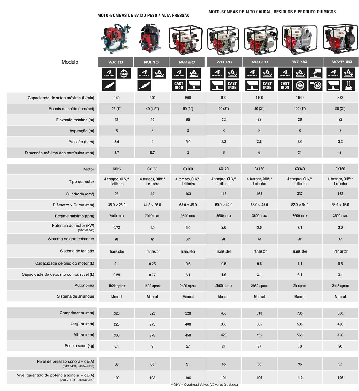 motobombas-honda-caracteristicas