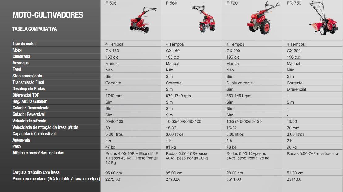 motocultivadores-honda-comparativo