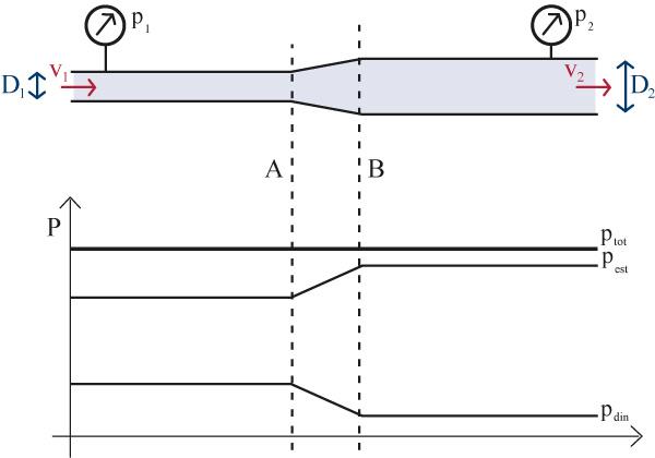 pressao-estatica-e-pressao-dinamica-diametro-do-tubo