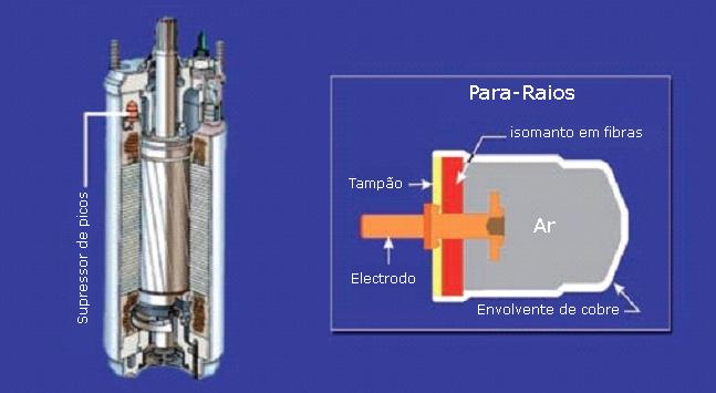 """Motor 4"""" com supressor de picos incorporado e esquema do mesmo"""