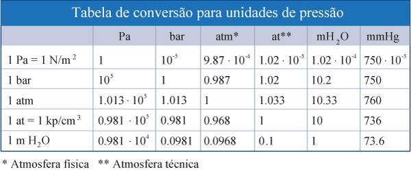 tabela-conversão-unidades-pressão