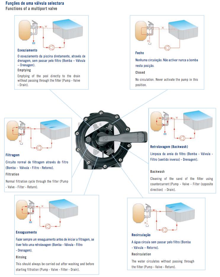 Funções válvula de piscina